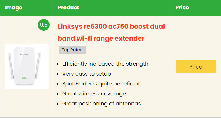 Buy Linksys Re6300